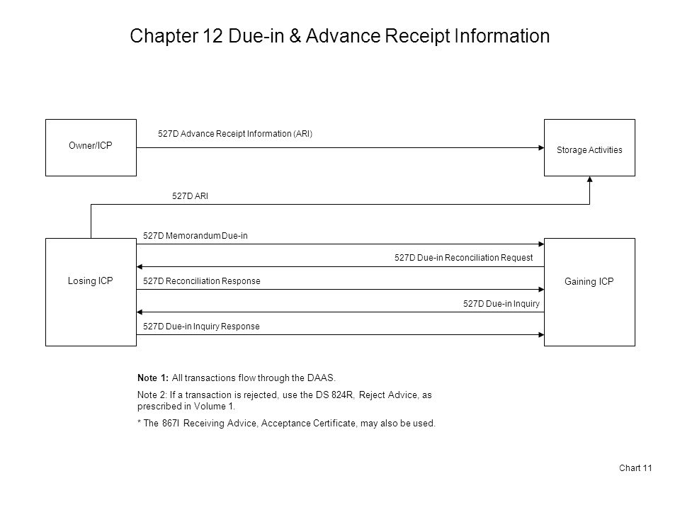 Chapter 12 Due-in & Advance Receipt Information Chart 11 Owner/ICP Storage Activities 527D Advance Receipt Information (ARI) Note 1: All transactions flow through the DAAS.