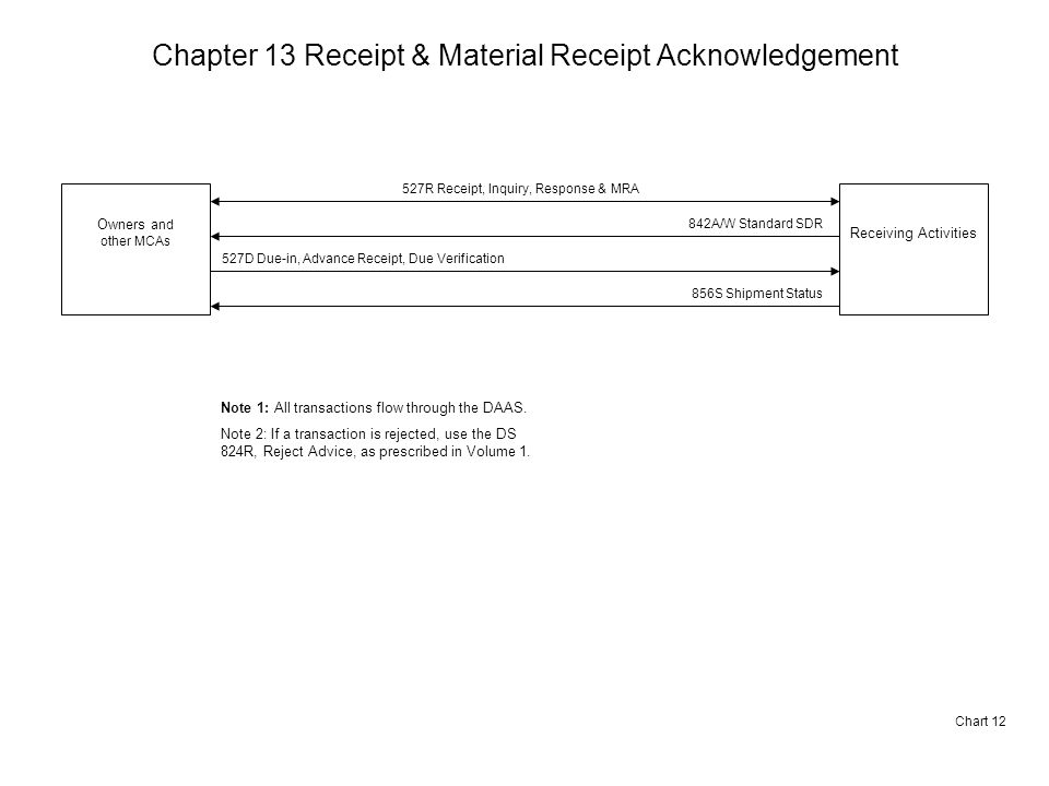 Chapter 13 Receipt & Material Receipt Acknowledgement Chart 12 Owners and other MCAs Receiving Activities 527R Receipt, Inquiry, Response & MRA 527D Due-in, Advance Receipt, Due Verification Note 1: All transactions flow through the DAAS.