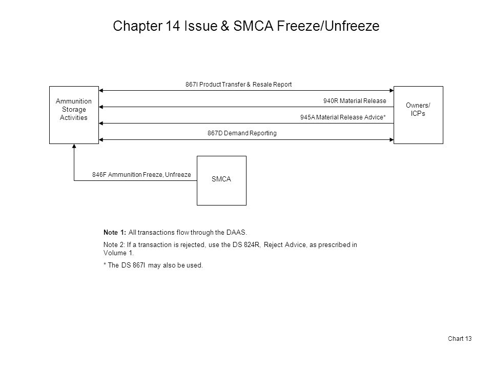 Chapter 14 Issue & SMCA Freeze/Unfreeze Chart 13 Ammunition Storage Activities Owners/ ICPs 867I Product Transfer & Resale Report SMCA 846F Ammunition Freeze, Unfreeze Note 1: All transactions flow through the DAAS.