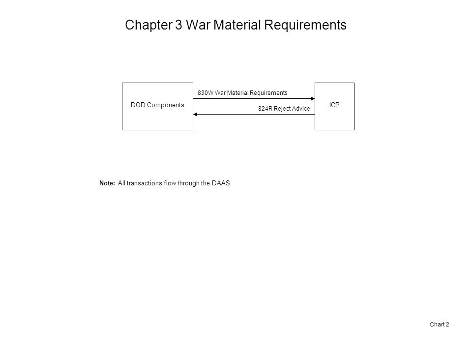 Chapter 3 War Material Requirements Chart 2 DOD ComponentsICP 830W War Material Requirements 824R Reject Advice Note: All transactions flow through the DAAS.