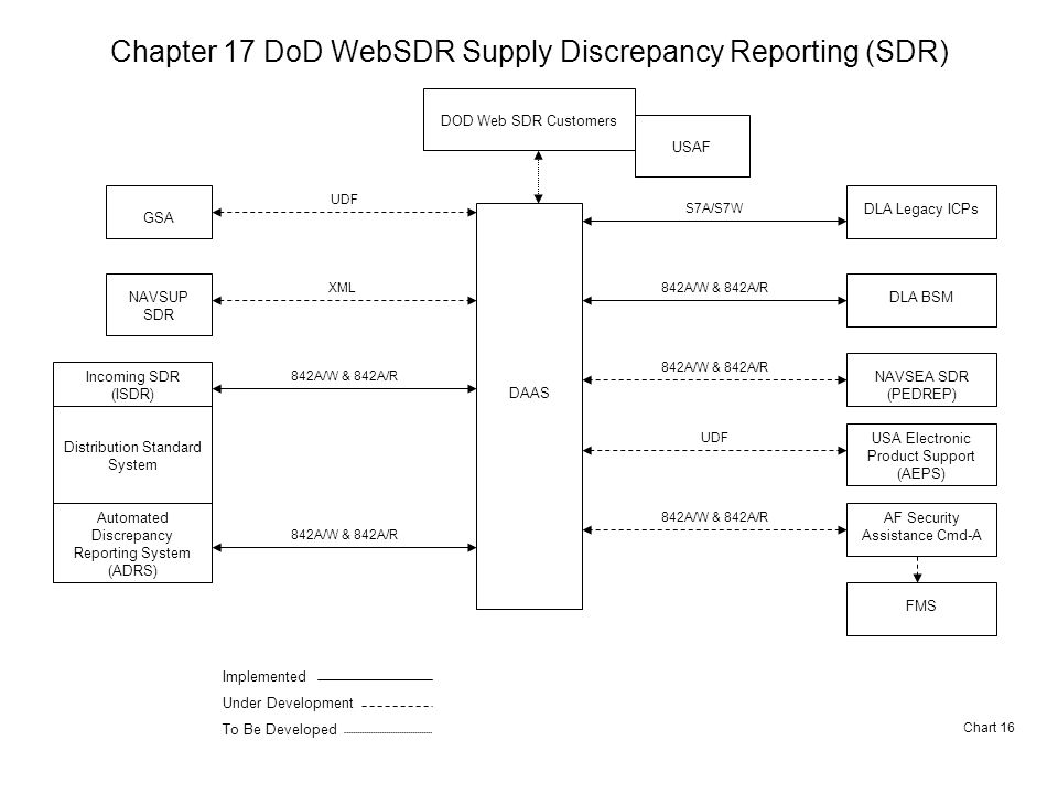 Chapter 17 DoD WebSDR Supply Discrepancy Reporting (SDR) Chart 16 GSA NAVSUP SDR Incoming SDR (ISDR) Distribution Standard System Automated Discrepancy Reporting System (ADRS) DAAS DOD Web SDR Customers DLA Legacy ICPs DLA BSM NAVSEA SDR (PEDREP) USA Electronic Product Support (AEPS) AF Security Assistance Cmd-A FMS 842A/W & 842A/R UDF S7A/S7W 842A/W & 842A/R UDF 842A/W & 842A/R Implemented Under Development To Be Developed XML USAF
