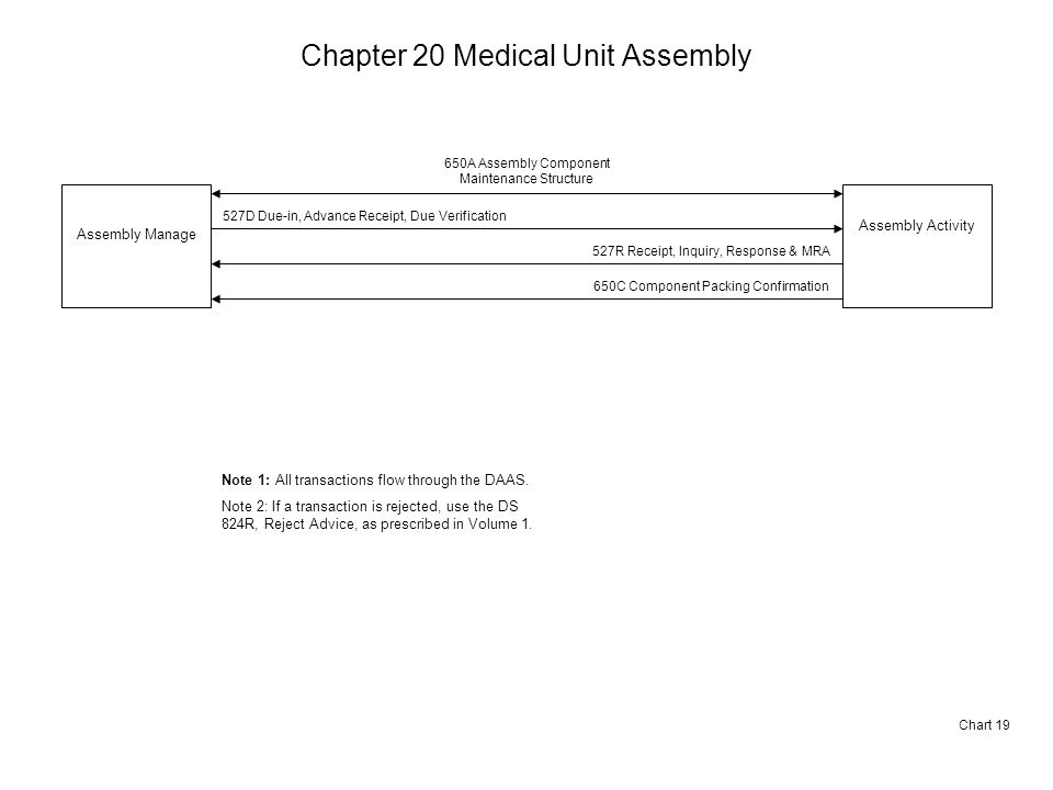 Chapter 20 Medical Unit Assembly Chart 19 Assembly Manage Assembly Activity 650A Assembly Component Maintenance Structure 527D Due-in, Advance Receipt, Due Verification 527R Receipt, Inquiry, Response & MRA 650C Component Packing Confirmation Note 1: All transactions flow through the DAAS.