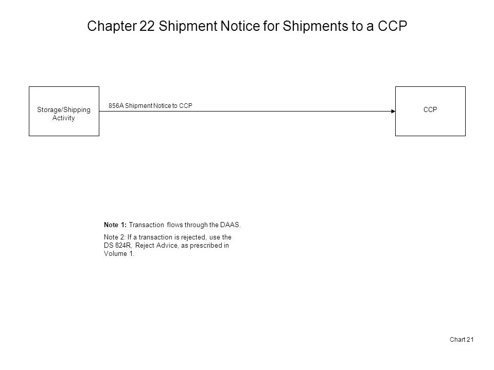 Chapter 22 Shipment Notice for Shipments to a CCP Chart 21 Storage/Shipping Activity CCP 856 A Shipment Notice to CCP Note 1: Transaction flows through the DAAS.