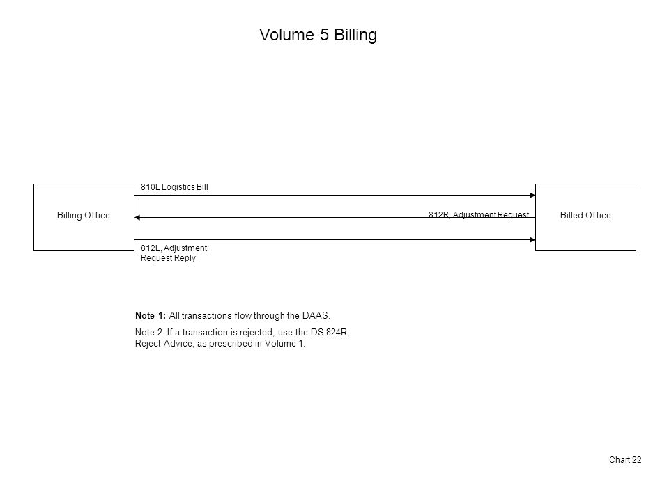 Volume 5 Billing Billing OfficeBilled Office 810L Logistics Bill 812R, Adjustment Request 812L, Adjustment Request Reply Chart 22 Note 1: All transactions flow through the DAAS.