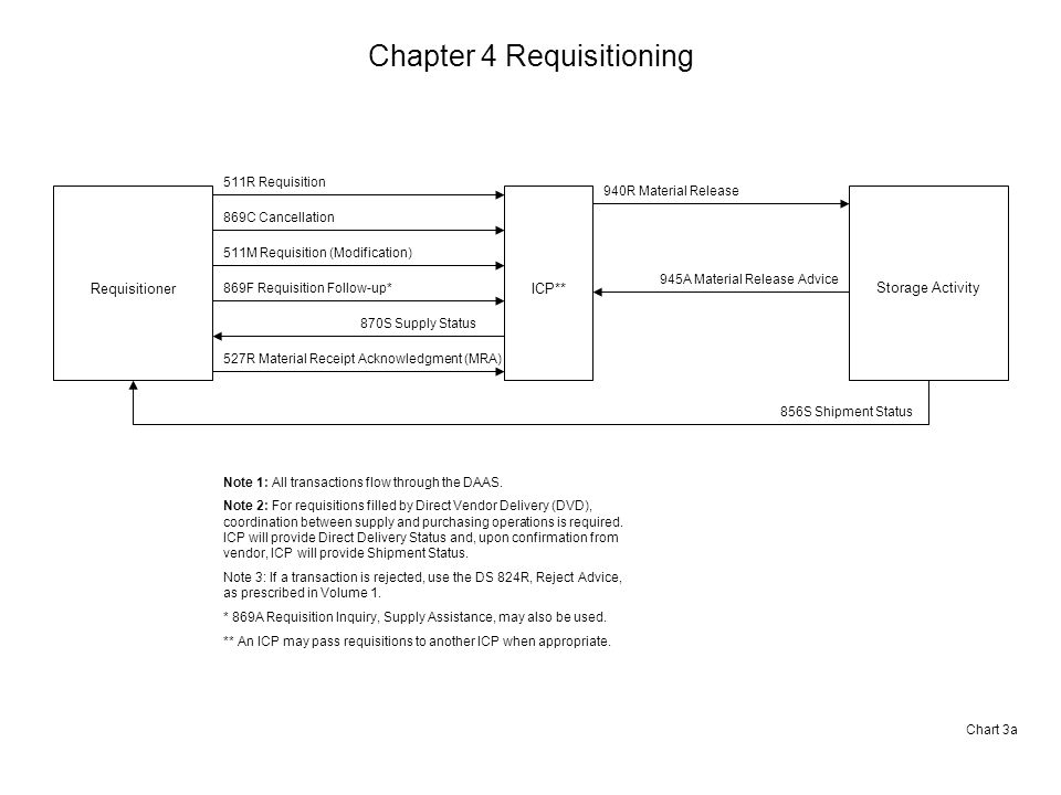 Chapter 4 Requisitioning Requisitioner 511R Requisition 869C Cancellation 511M Requisition (Modification) 869F Requisition Follow-up* Note 1: All transactions flow through the DAAS.