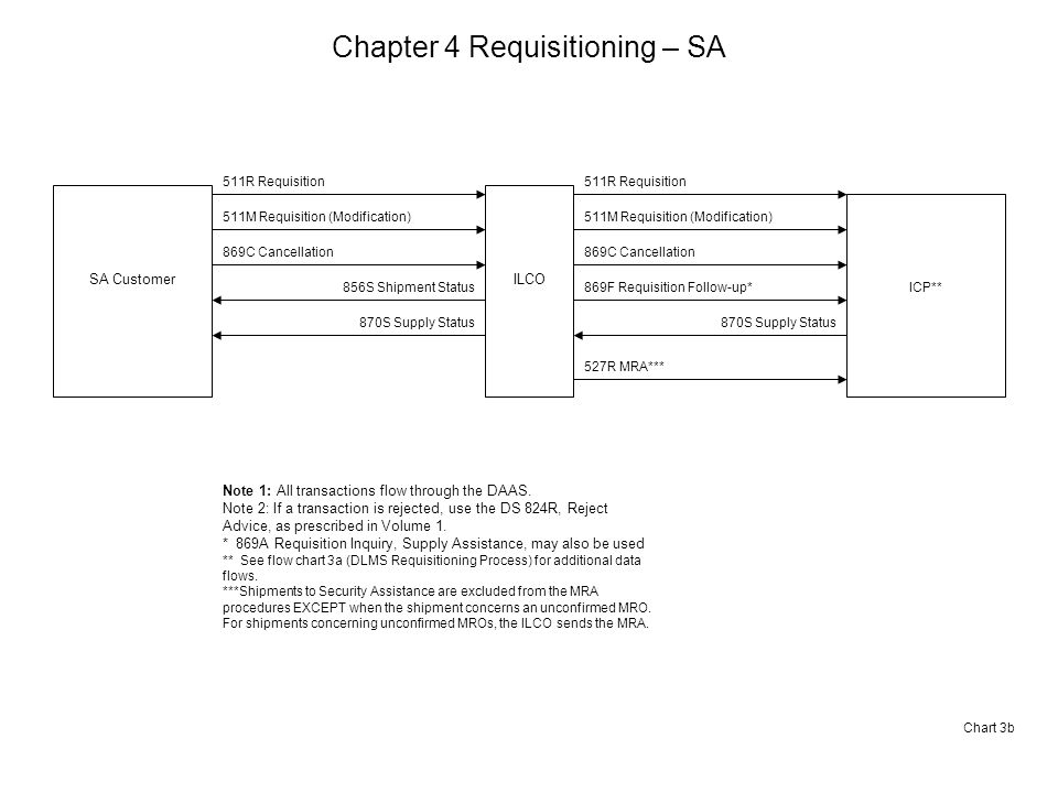 Chapter 4 Requisitioning – SA SA CustomerILCO ICP** 511R Requisition 511M Requisition (Modification) 869C Cancellation 511R Requisition 511M Requisition (Modification) 869C Cancellation 869F Requisition Follow-up* 870S Supply Status Note 1: All transactions flow through the DAAS.