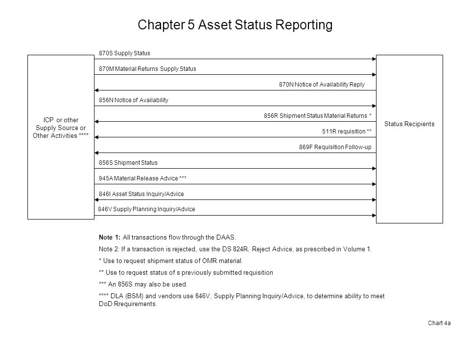 Chapter 5 Asset Status Reporting Chart 4a ICP or other Supply Source or Other Activities **** Status Recipients 870S Supply Status 870N Notice of Availability Reply 856N Notice of Availability 856R Shipment Status Material Returns * Note 1: All transactions flow through the DAAS.