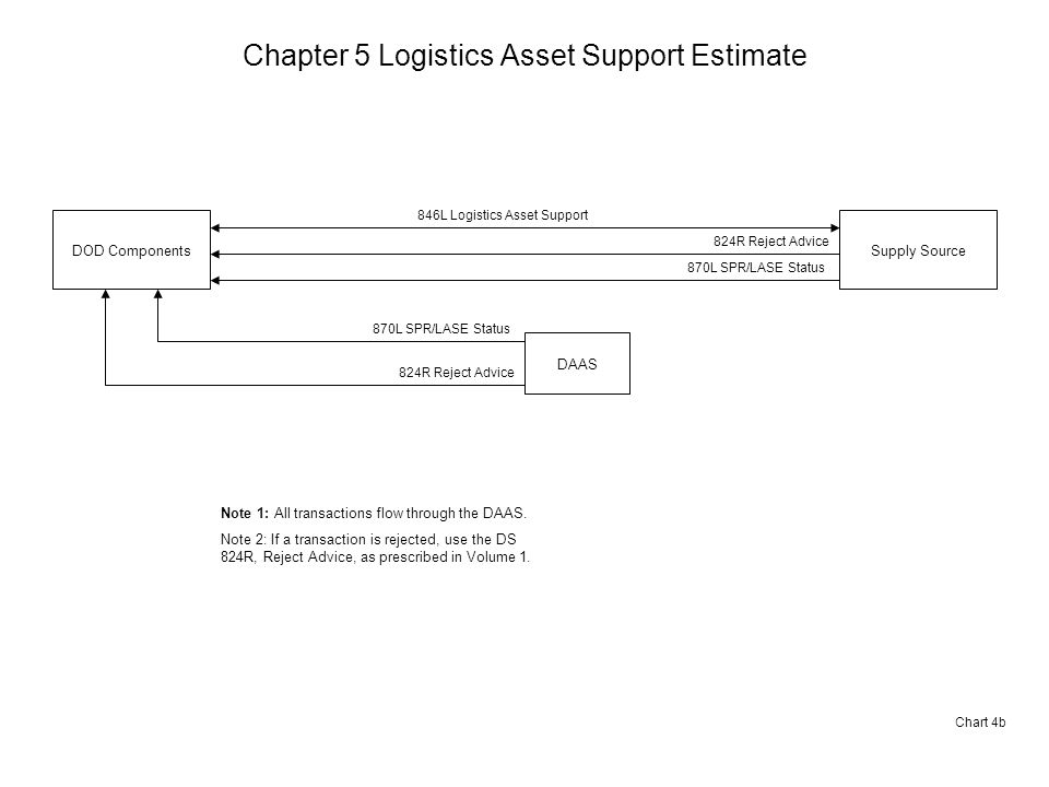 Chapter 5 Logistics Asset Support Estimate Chart 4b DOD ComponentsSupply Source 846L Logistics Asset Support DAAS 870L SPR/LASE Status 824R Reject Advice 870L SPR/LASE Status Note 1: All transactions flow through the DAAS.