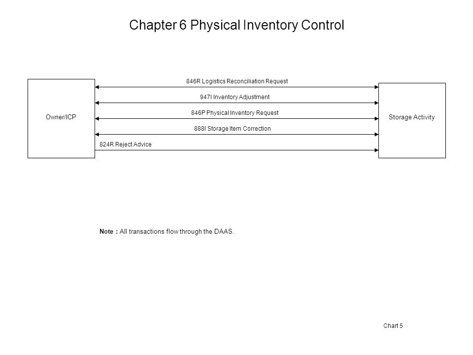 Chapter 6 Physical Inventory Control Storage ActivityOwner/ICP 846R Logistics Reconciliation Request 947I Inventory Adjustment 846P Physical Inventory Request 888I Storage Item Correction Chart 5 Note : All transactions flow through the DAAS.