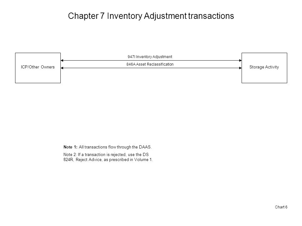 Chapter 7 Inventory Adjustment transactions Chart 6 ICP/Other OwnersStorage Activity 947I Inventory Adjustment 846A Asset Reclassification Note 1: All transactions flow through the DAAS.