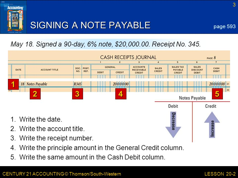 CENTURY 21 ACCOUNTING © Thomson/South-Western 3 LESSON 20-2 SIGNING A NOTE PAYABLE page 593 May 18.