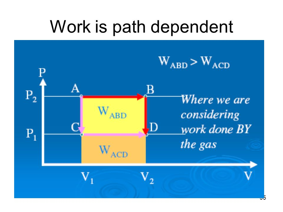 35 Work is path dependent