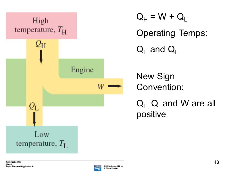 48 Q H = W + Q L Operating Temps: Q H and Q L New Sign Convention: Q H, Q L and W are all positive
