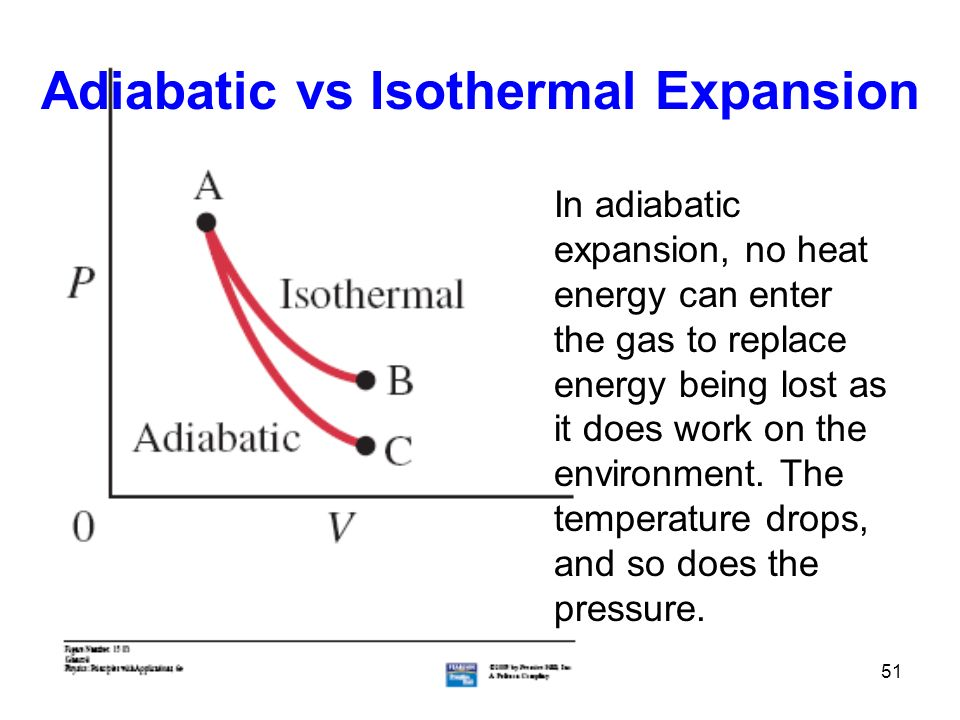 51 Adiabatic vs Isothermal Expansion In adiabatic expansion, no heat energy can enter the gas to replace energy being lost as it does work on the environment.