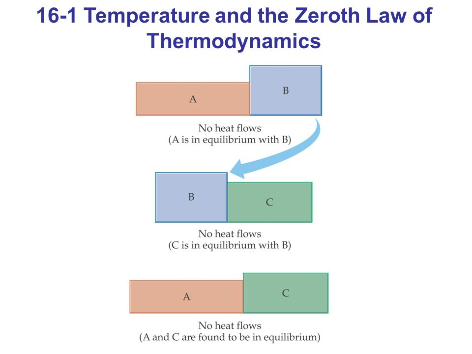 16-1 Temperature and the Zeroth Law of Thermodynamics