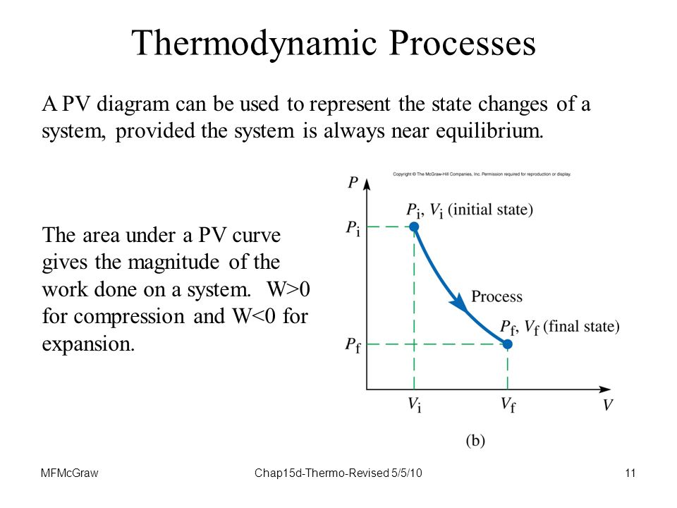 MFMcGrawChap15d-Thermo-Revised 5/5/1011 A PV diagram can be used to represent the state changes of a system, provided the system is always near equilibrium.