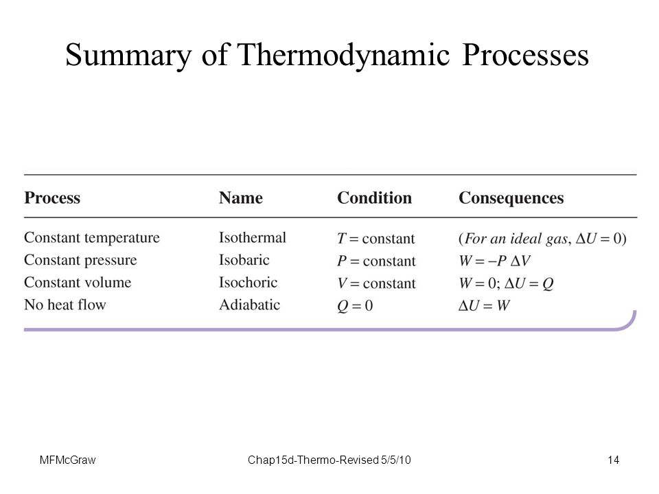 MFMcGrawChap15d-Thermo-Revised 5/5/1014 Summary of Thermodynamic Processes
