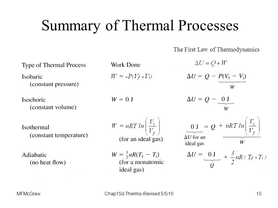 MFMcGrawChap15d-Thermo-Revised 5/5/1015 Summary of Thermal Processes The First Law of Thermodynamics
