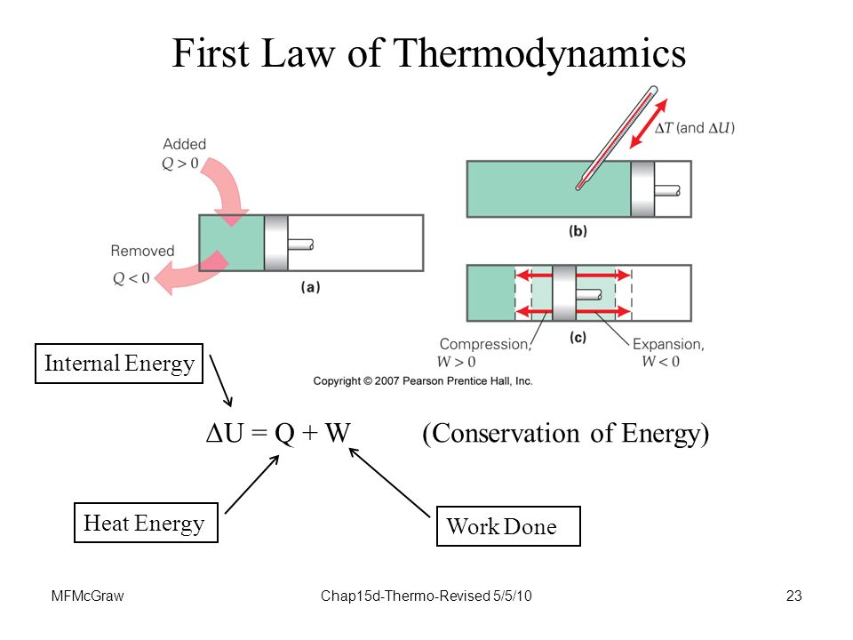 MFMcGrawChap15d-Thermo-Revised 5/5/1023 First Law of Thermodynamics ΔU = Q + W (Conservation of Energy) Work Done Heat Energy Internal Energy