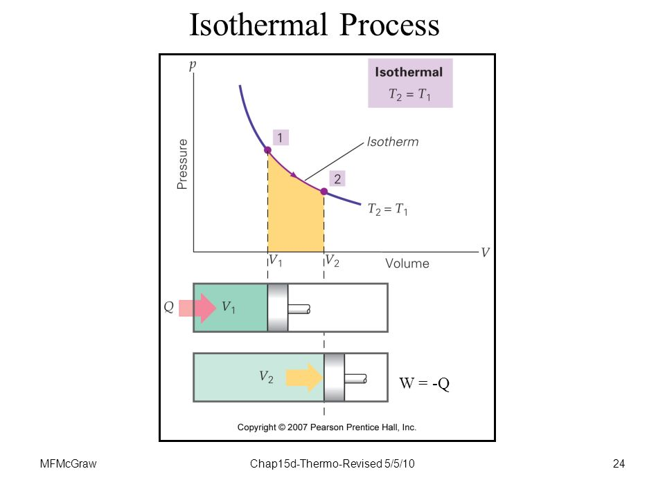 MFMcGrawChap15d-Thermo-Revised 5/5/1024 Isothermal Process W = -Q