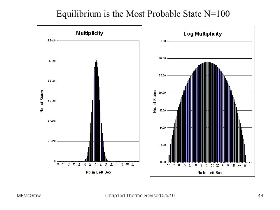 MFMcGrawChap15d-Thermo-Revised 5/5/1044 Equilibrium is the Most Probable State N=100
