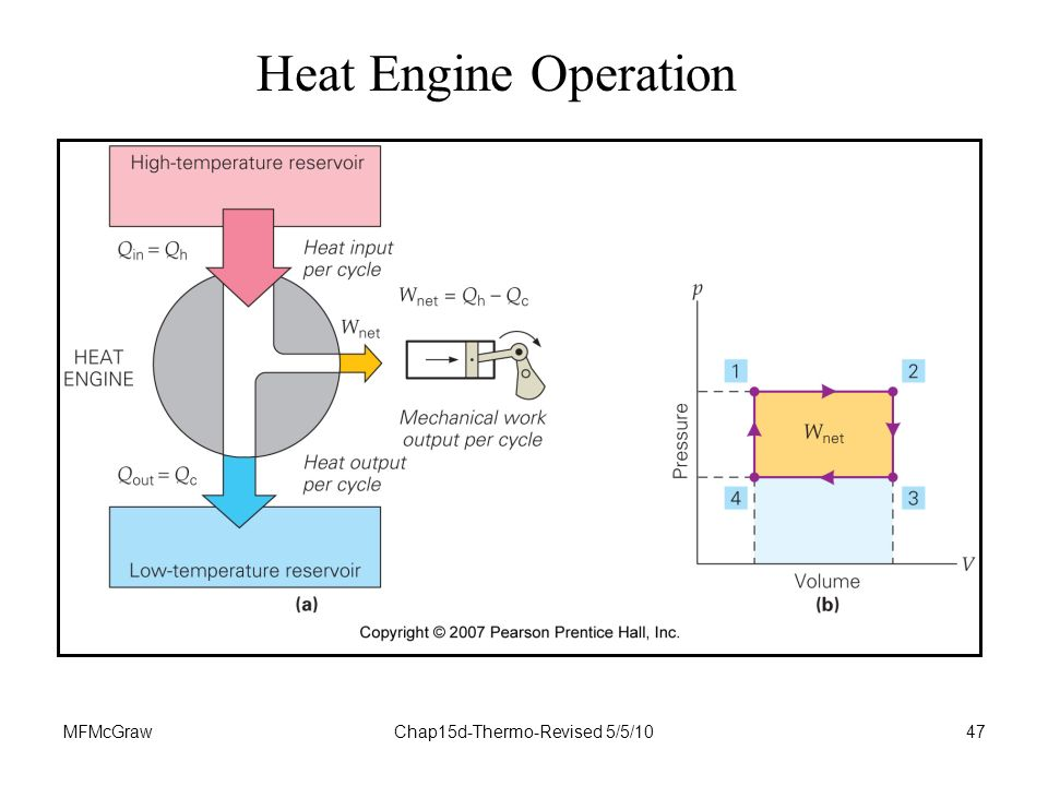 MFMcGrawChap15d-Thermo-Revised 5/5/1047 Heat Engine Operation