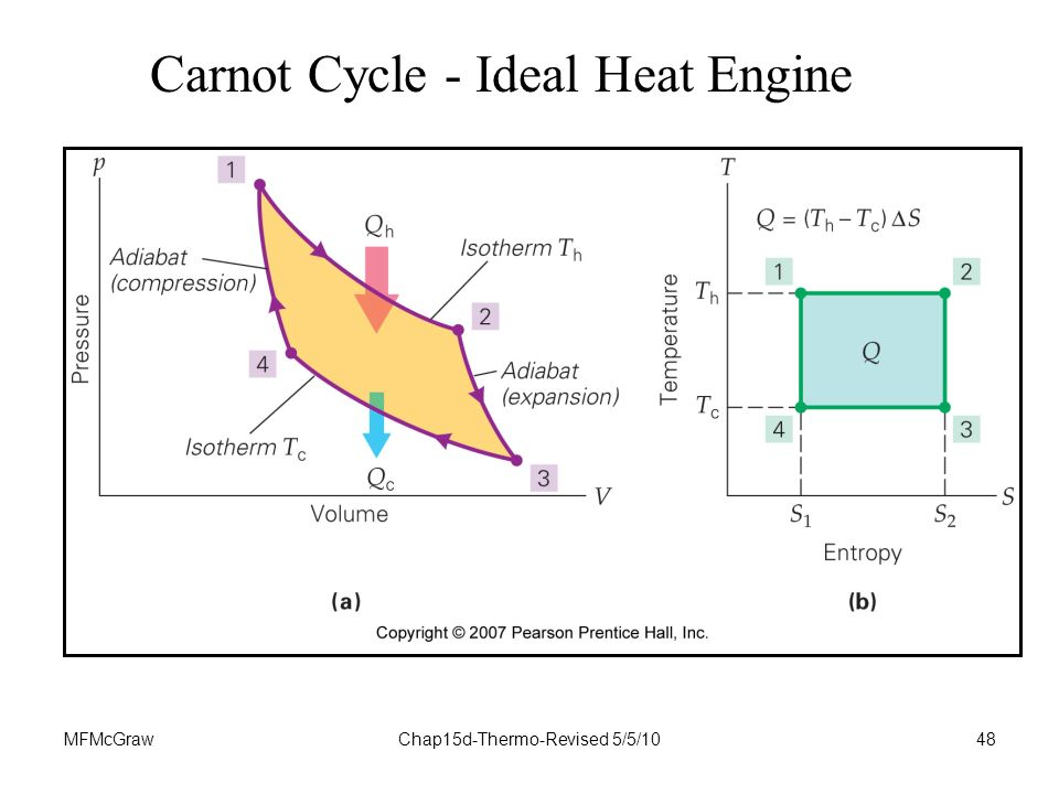 MFMcGrawChap15d-Thermo-Revised 5/5/1048 Carnot Cycle - Ideal Heat Engine