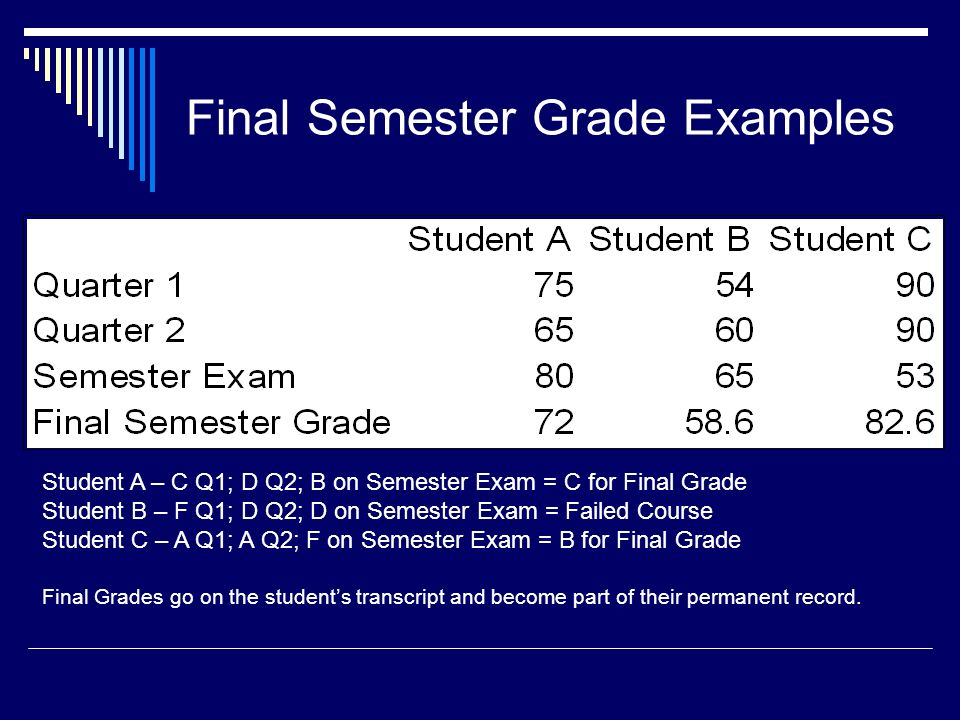 Final Semester Grade Examples Student A – C Q1; D Q2; B on Semester Exam = C for Final Grade Student B – F Q1; D Q2; D on Semester Exam = Failed Course Student C – A Q1; A Q2; F on Semester Exam = B for Final Grade Final Grades go on the student's transcript and become part of their permanent record.