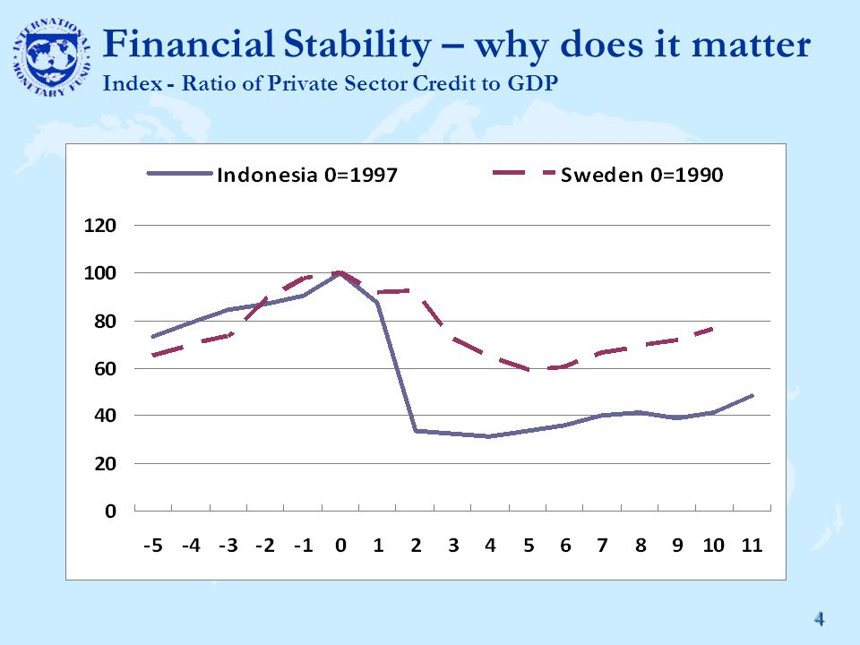 4 Financial Stability – why does it matter Index - Ratio of Private Sector Credit to GDP