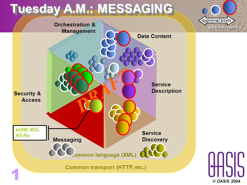 © OASIS Common transport (HTTP, etc.) Common language (XML) Service Discovery Service Description Orchestration & Management Security & Access Messaging Data Content DRAFT Approval levels Tuesday A.M.: MESSAGING ebXML MSG, WS-Rel.