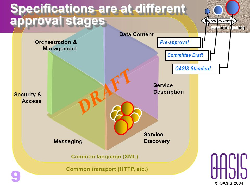 © OASIS Common transport (HTTP, etc.) Common language (XML) Specifications are at different approval stages Service Discovery Service Description Orchestration & Management Security & Access Messaging Data Content DRAFT Approval levels Pre-approval Committee Draft OASIS Standard