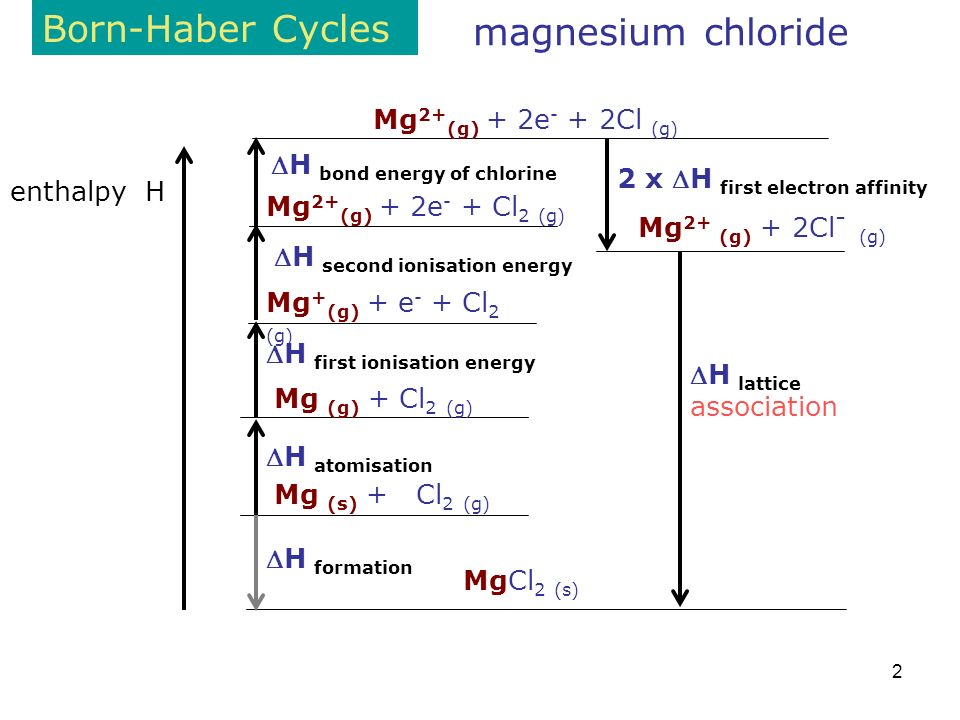 2 Born-Haber Cycles enthalpy H magnesium chloride MgCl 2 (s) Mg 2+ (g) + 2Cl - (g) H lattice association Mg (s) + Cl 2 (g) H formation H atomisation Mg (g) + Cl 2 (g) H first ionisation energy Mg + (g) + e - + Cl 2 (g) Mg 2+ (g) + 2e - + 2Cl (g) H second ionisation energy 2 x H first electron affinity Mg 2+ (g) + 2e - + Cl 2 (g) H bond energy of chlorine