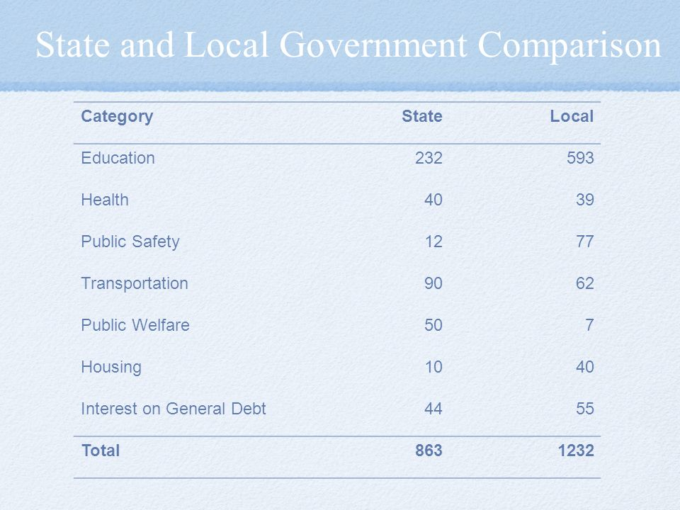 State and Local Government Comparison CategoryStateLocal Education Health4039 Public Safety1277 Transportation9062 Public Welfare507 Housing1040 Interest on General Debt4455 Total