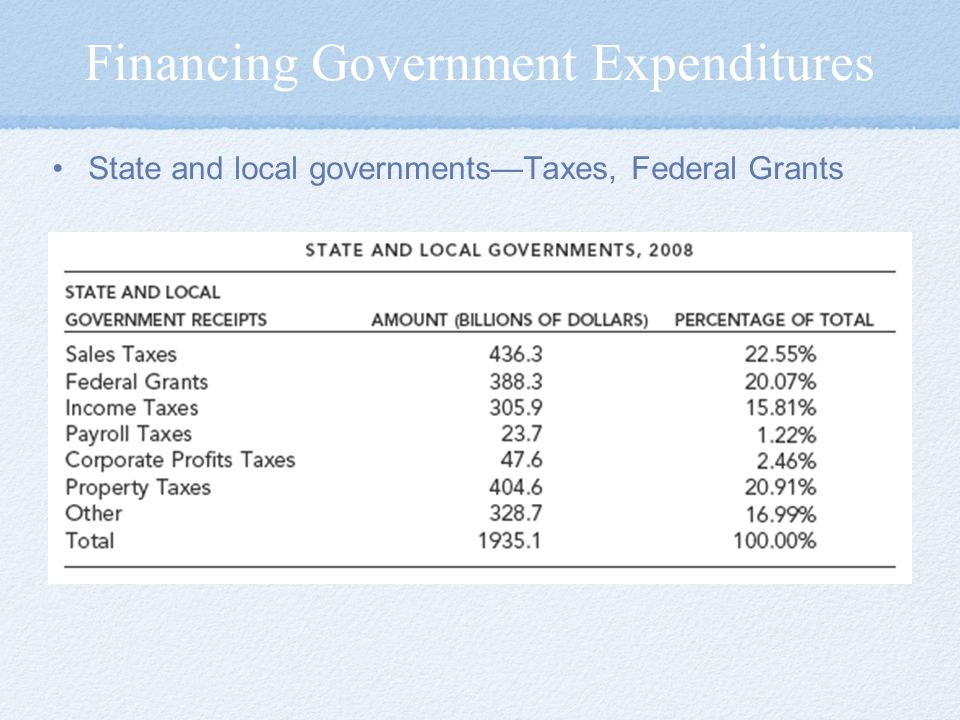State and local governments—Taxes, Federal Grants