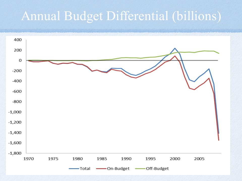 Annual Budget Differential (billions)