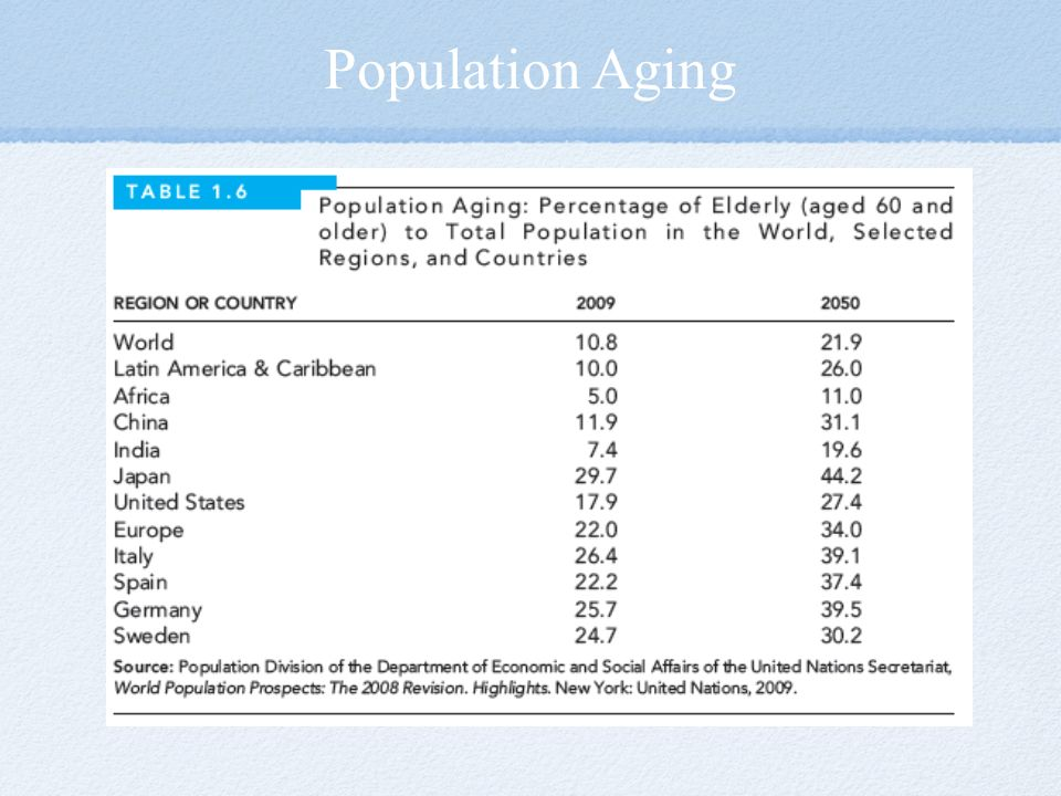 Population Aging