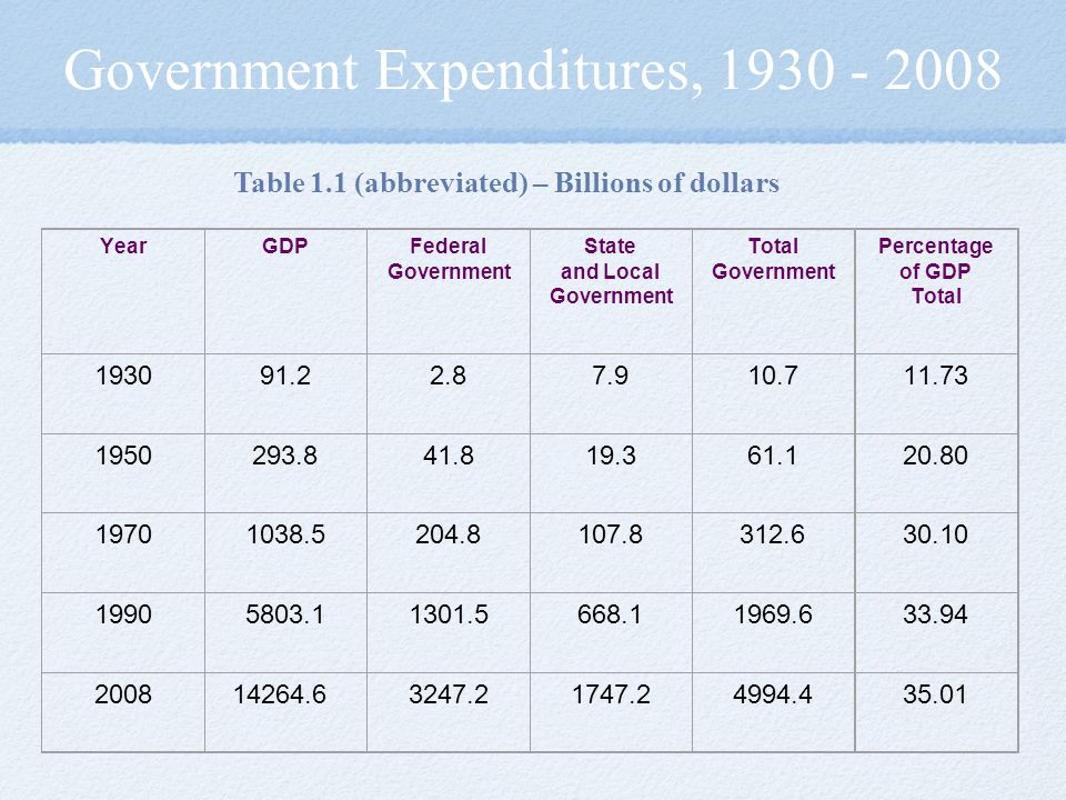 Government Expenditures, Table 1.1 (abbreviated) – Billions of dollars YearGDPFederal Government State and Local Government Total Government Percentage of GDP Total
