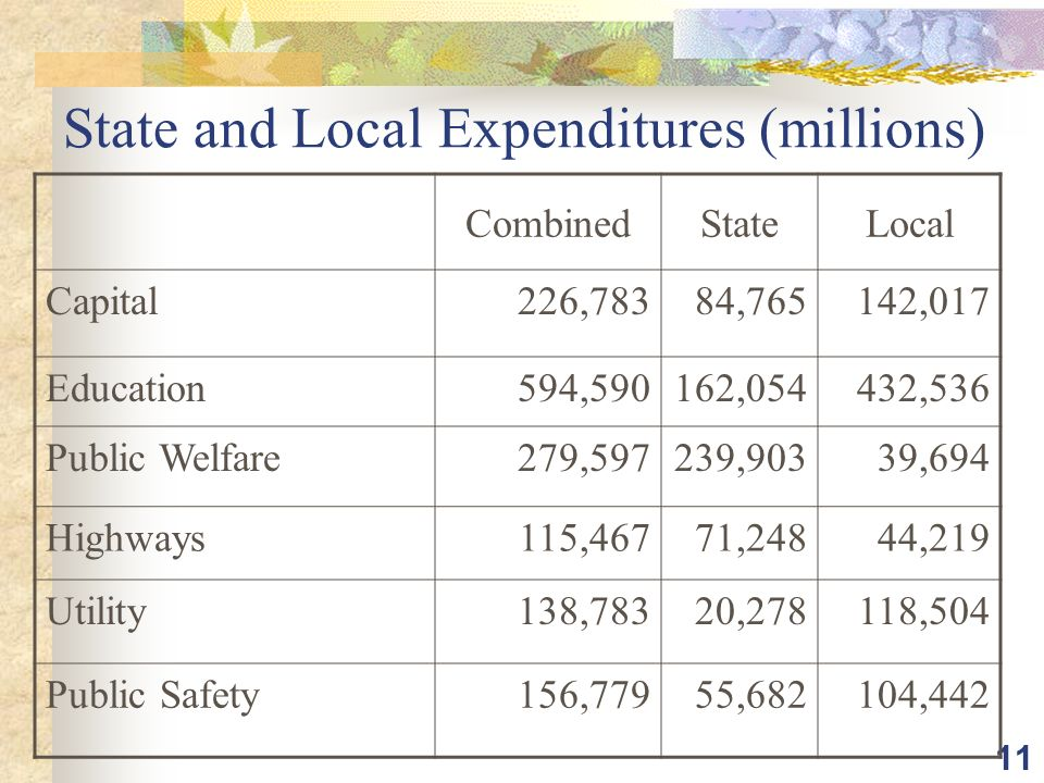 11 State and Local Expenditures (millions) CombinedStateLocal Capital226,78384,765142,017 Education594,590162,054432,536 Public Welfare279,597239,90339,694 Highways115,46771,24844,219 Utility138,78320,278118,504 Public Safety156,77955,682104,442