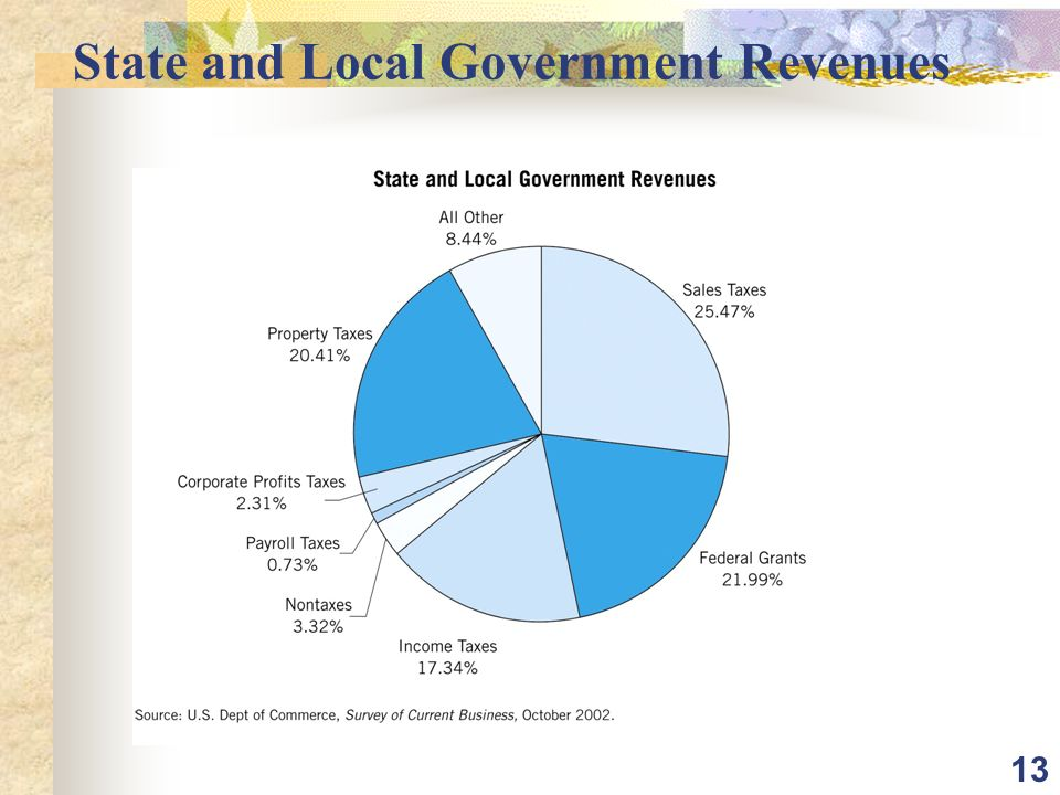 13 State and Local Government Revenues