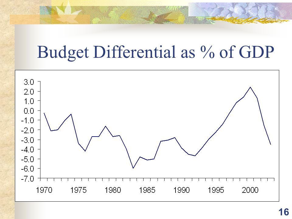 16 Budget Differential as % of GDP