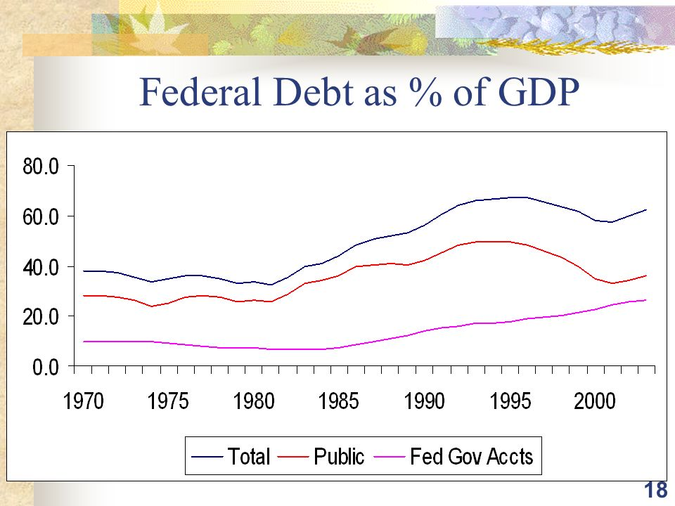 18 Federal Debt as % of GDP