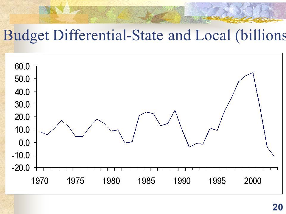 20 Budget Differential-State and Local (billions)