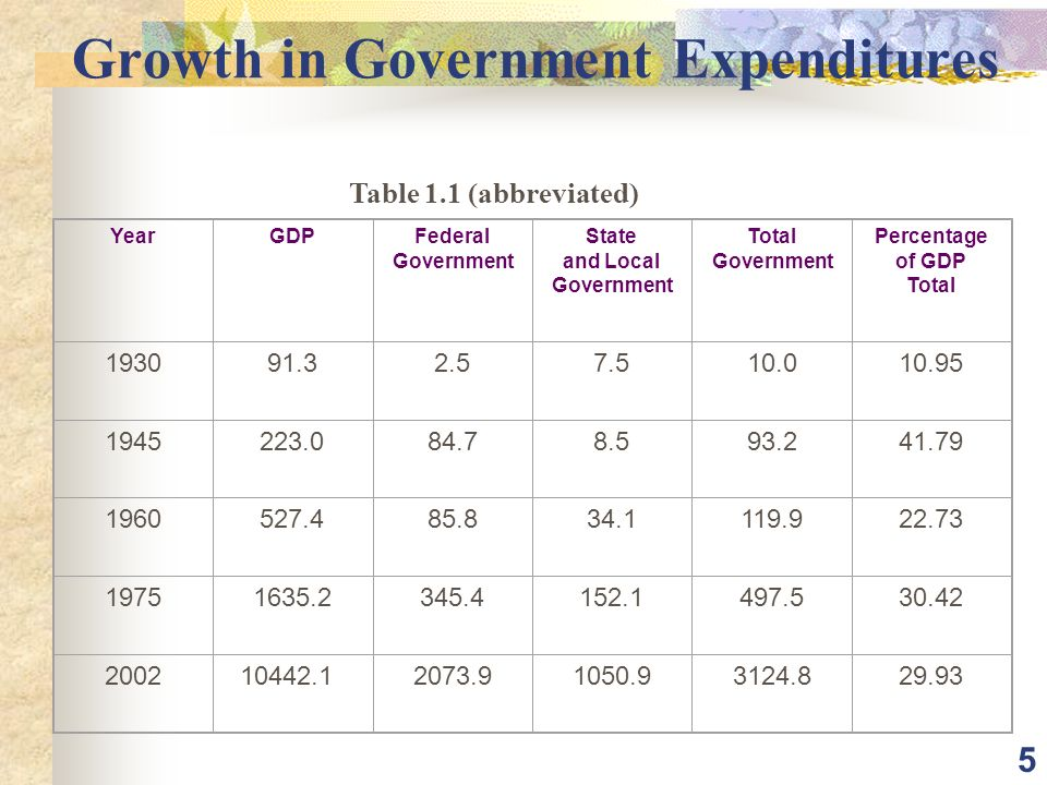 5 Growth in Government Expenditures Table 1.1 (abbreviated) YearGDPFederal Government State and Local Government Total Government Percentage of GDP Total
