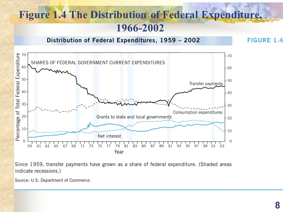 8 Figure 1.4 The Distribution of Federal Expenditure,
