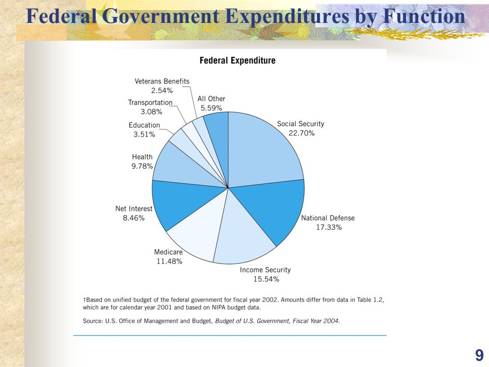 9 Federal Government Expenditures by Function