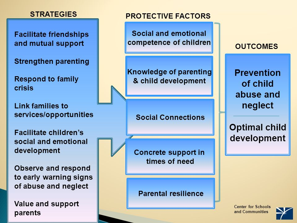 Prevention of child abuse and neglect Optimal child development Social and emotional competence of children Concrete support in times of need Knowledge of parenting & child development Parental resilience Center for Schools and Communities Facilitate friendships and mutual support Strengthen parenting Respond to family crisis Link families to services/opportunities Facilitate children's social and emotional development Observe and respond to early warning signs of abuse and neglect Value and support parents STRATEGIES PROTECTIVE FACTORS Social Connections OUTCOMES