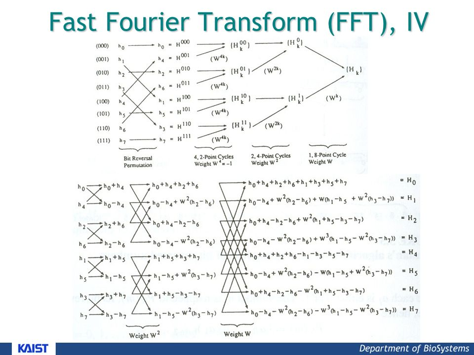 Fast Fourier Transform (FFT), IV