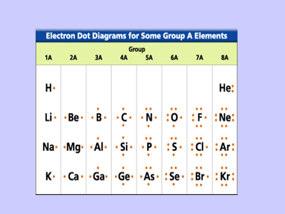 Stable Electron Configurations When the highest occupied energy level of an atom is filled with electrons, the atom is stable and not likely to react Example The noble gasses, group 8A Name them