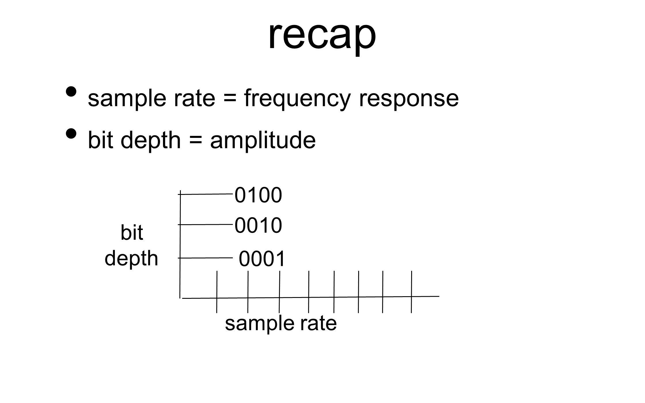Digital audio  In digital audio, the purpose of binary numbers is to