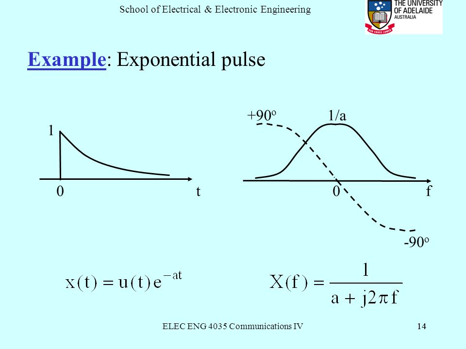 ELEC ENG 4035 Communications IV14 School of Electrical & Electronic Engineering 14 Example: Exponential pulse 0 t 0 f +90 o 1/a -90 o 1